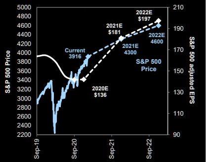 EPS et S&P 500 à la hausse