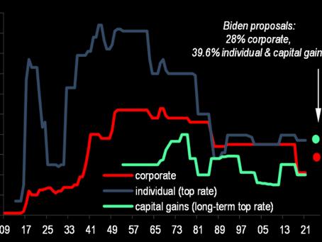 Les impôts de Biden
