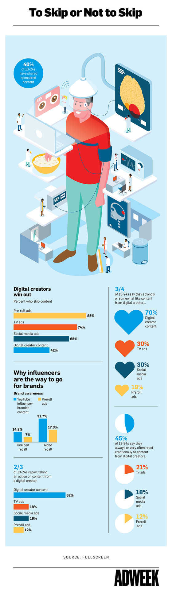 Infographic: For Brands, Influencers Are More Powerful Than Celebrities Analyzing the biometric resp