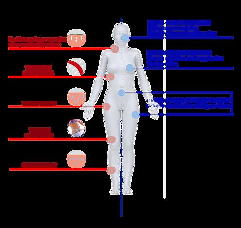 Cryolipolysis and cryo-aesthetics