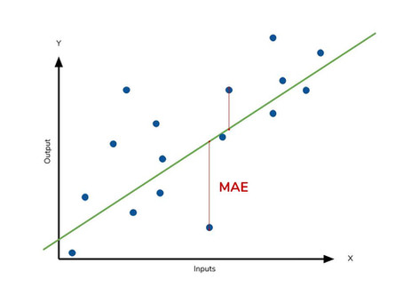 Linear Regression Explained and Hands on project