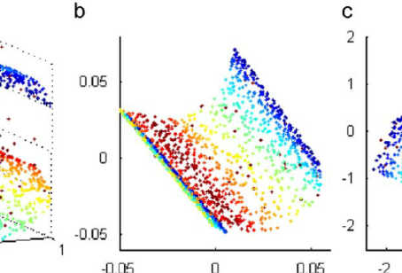 Dimensionality reduction using t-SNE