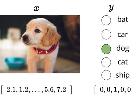 How Math plays a key role in Machine Learning process