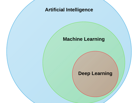 Difference between AI v/s Machine Learning v/s Deep Learning Best Explanation