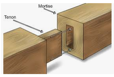 Everything You Need To Know About Mortise and Tenon Joints