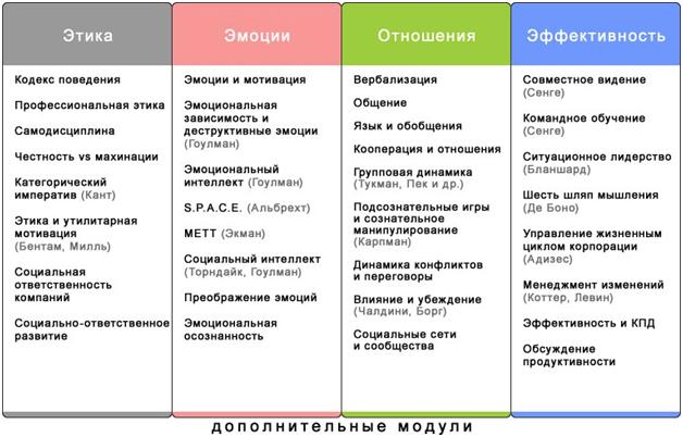 Система организации жизни Кена Уилбера. Дополнительные области