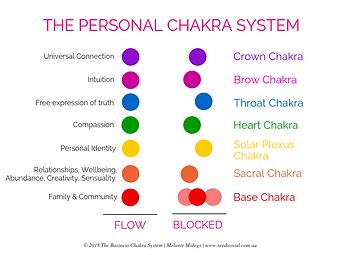 Business Chakra Diagrams.png