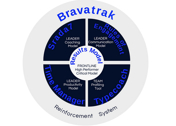 The 6 elements for geting a Performance Break-Thru in teams, businesses and organisations.  You'll see improvements in sales, service, employee engagement, customer satisfaction, leadership and retention of talent and staff.