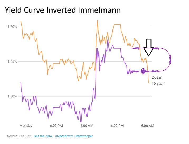 Yield Curve Pulls Inverted Immelmann