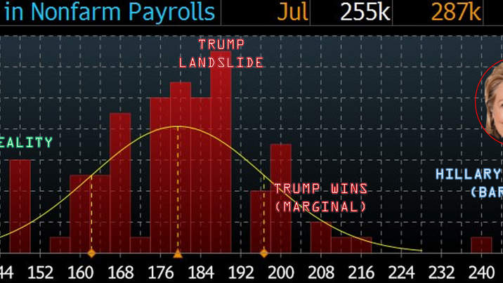 """Are Jobs Numbers """"Fixed""""?"""
