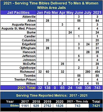 Jan-July 2021 Bibles.PNG