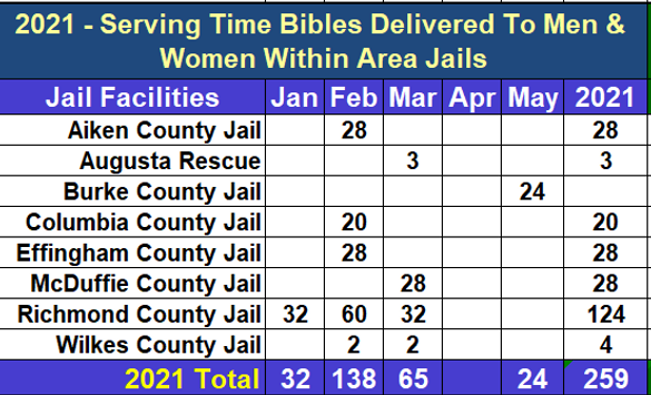 YTD Thru May 2021 Bibles Delivered.PNG