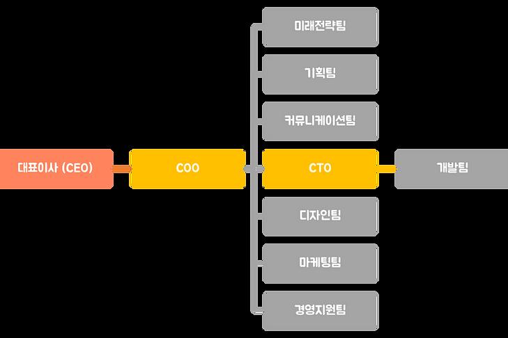 organization_2019.png