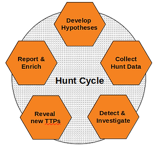 hunt_cycle.png