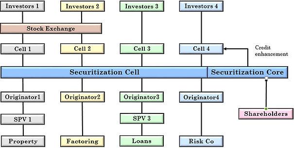 Securitisation structuring | Fiduscorp | Malta