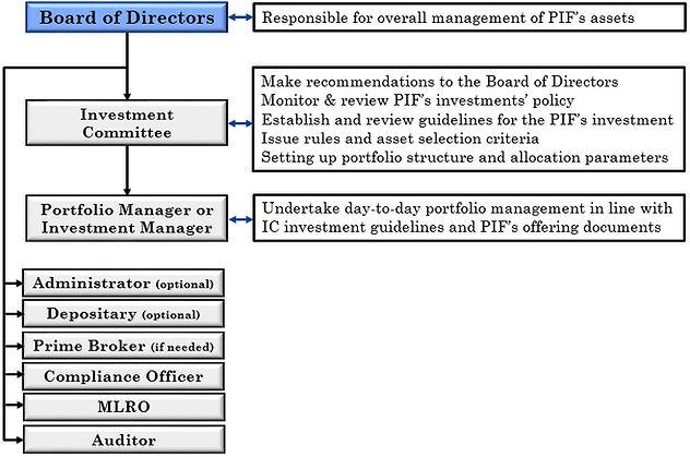 Self Managed PIF | Fiduscorp | Malta