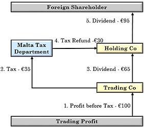 Company tax refund system, Fiducorp, Malta
