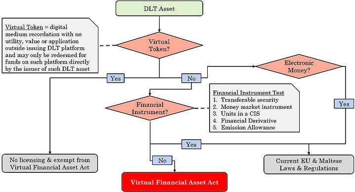 DLT asset classification, Blockchain, Fiducorp, Malta