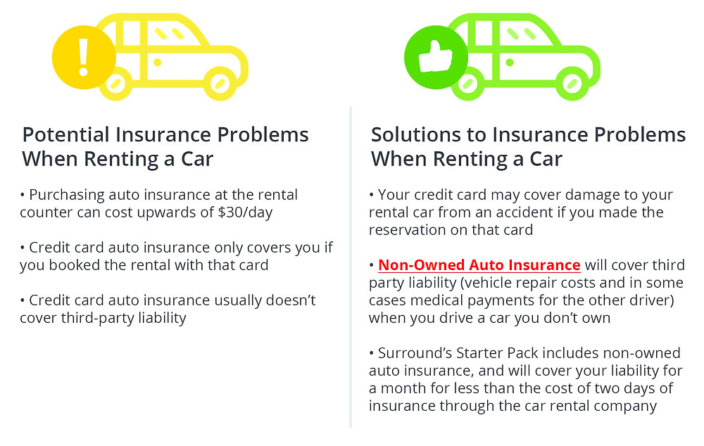 "Potential Insurance Problems When Renting a Car • Purchasing auto insurance at the rental counter can cost upwards of $30/day ·Credit card auto insurance only covers you if you booked the rental with that card ·Credit card auto insurance usually doesn't cover third-party liability Solutions to Insurance Problems When Renting a Car ·Your credit ca rd may cover damage to your rental car from an accident if you made the reservation on that card • Non-Owned Auto  Insurance will cover  third party liability (vehicle repair costs a nd in some cases medical payments for the other driver) when you drive a car you don't own • Surround's Starter Pack includes non-owned ""auto insurance, and will cover your liability for a month for less than the cost of two days of insurance through the car rental company"""