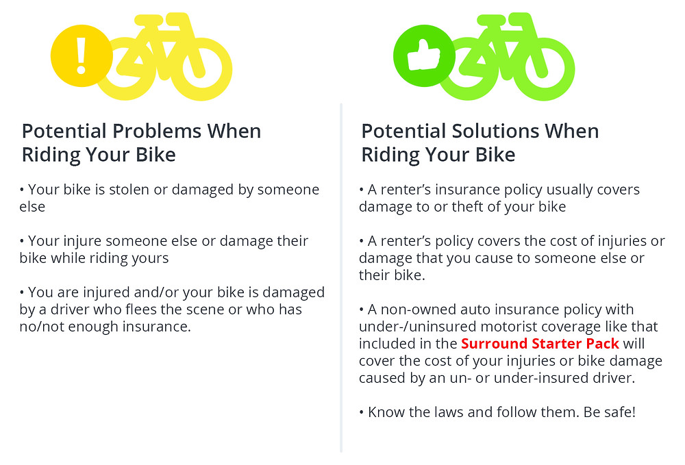 Potential Problems When Riding Your Bike ·Your bike is stolen or damaged by someone else • Your injure someone else or damage their bike while riding yours ·You are injured and/or your bike is damaged by a driver who flees the scene or who has no/not enough insurance. Potential Solutions When Riding Your Bike ·A renter's insurance policy usually covers damage to or theft of your bike • A renter's policy covers the cost of injuries or damage that you cause to someone else or their bike. ·A non-owned auto insurance policy with under-/uninsured motorist coverage like that included in the Surround Starter Pack will cover the cost of your injuries or bike damage caused by a n un- or under-insured driver. • Know the laws and follow them. Be safe!
