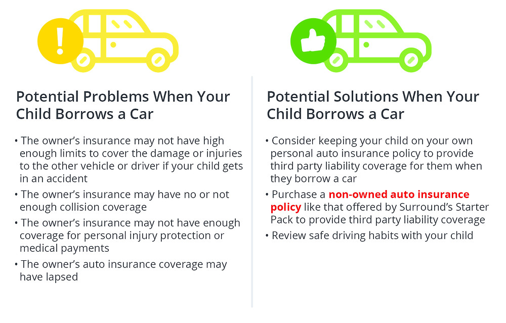 Potential Problems When Your Child Borrows a Car • The owner's insurance may not have high enough limits to cover the damage or injuries to the other vehicle or driver if your child gets in an accident ·The owner's insura nce may have no or not enough collision coverage ·The owner's insura nce may not have enough coverage for personal injury protection or medicaI payments • The owner's auto insura nce coverage may have lapsed Potential Solutions When Your Child Borrows a Car • Consider keeping your child on your own personal auto insurance policy to provide third party liability coverage for them when they borrow a car • Purchase a non-owned auto insurance policy like that offered by Surround's Starter Pack to provide third party liability coverage • Review safe driving habits with your child