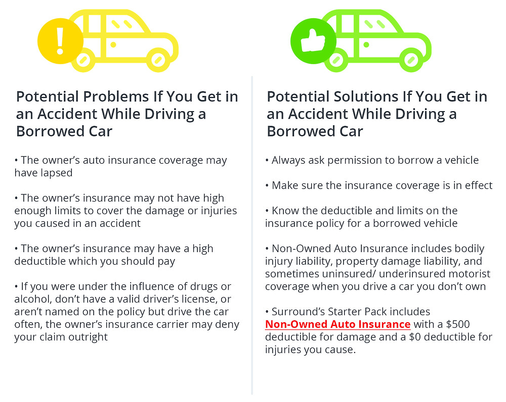 Potential Problems If You Get in an Accident While Driving a Borrowed Car • The owner's auto insurance coverage may have lapsed ·The owner's insurance may not have high enough limits to cover the damage or injuries to the other vehicle or driver if you get in an accident • The owner's insurance may not have enough bodily injury liability to cover legal fees if the other driver sues you Potential Solutions If You Get in an Accident While Driving a Borrowed Car • Non-Owned Auto Insurance will cover bodily injury and property damage liability when you drive a car you don't own • Surround's Starter Pack includes non-owned auto insurance with both bodily injury liability and property damage liability