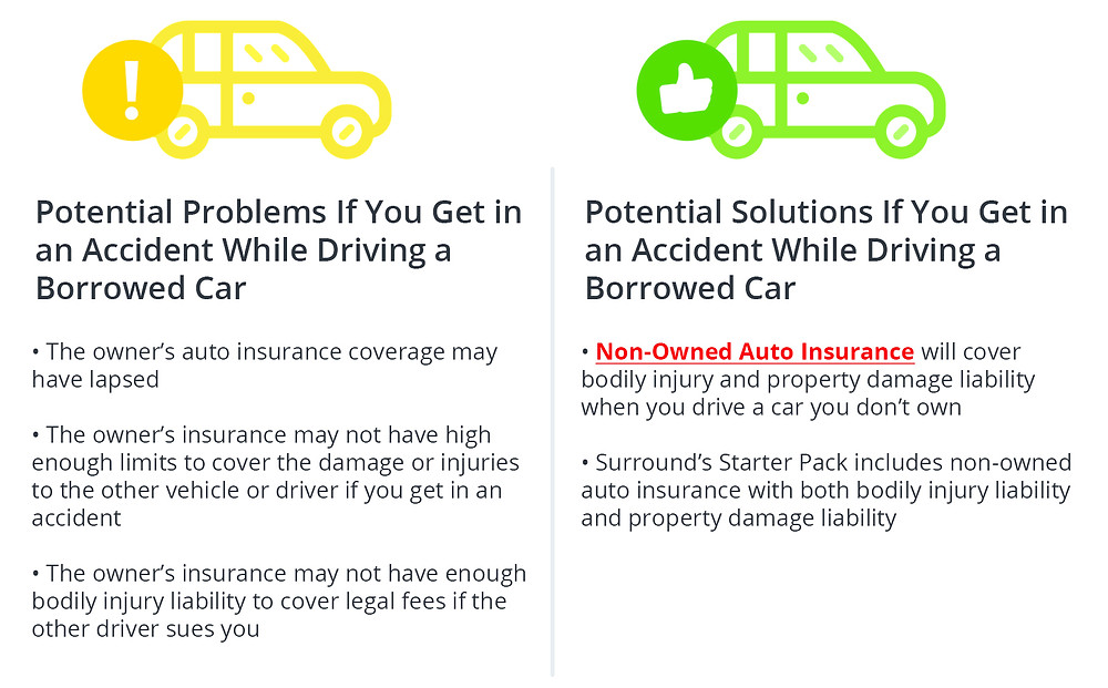 Potential Problems If You Get in an Accident While Driving a Borrowed Car • The owner's auto insurance coverage may have lapsed ·The owner's insurance may not have high enough limits to cover the damage or injuries to the other vehicle or driver if you get in a n accident • The owner's insurance may not have enough bodily injury liability to cover legal fees if the other driver sues you Potential Solutions If You Get in an Accident While Driving a Borrowed Car • Non-Owned Auto Insurance will cover bodily injury and property damage liability when you drive a car you don't own • Surround's Starter Pack includes non-owned auto insurance with both bodily injury liability and property damage liability