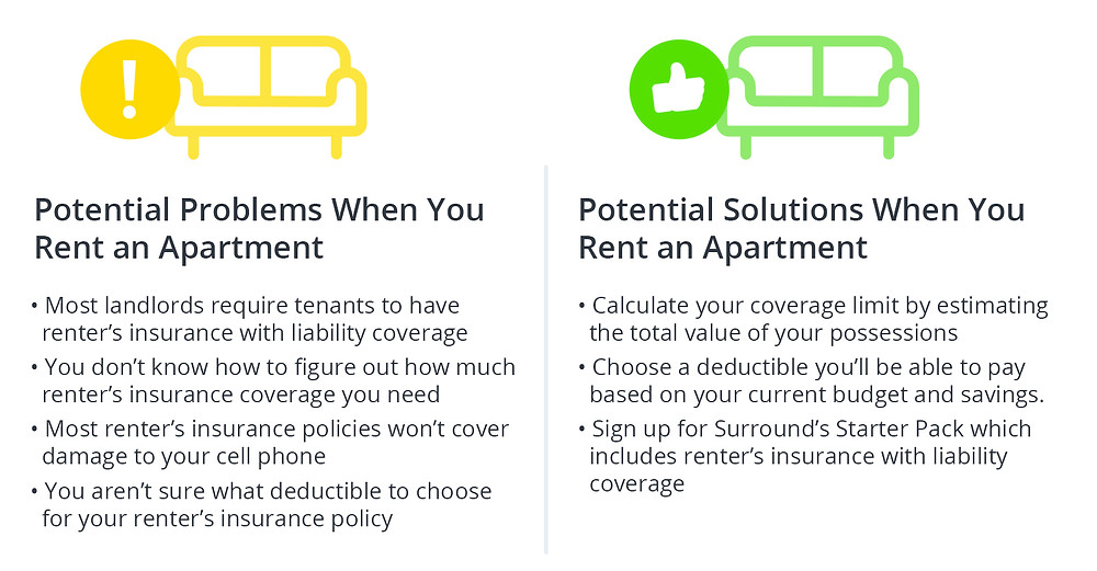 Potential Problems When You Rent an Apartment • Most landlords require tenants to have renter's insurance with liability coverage • You don't know how to figure out how much renter's insurance coverage you need • Most renter's insurance policies won't cover da mage to your cell phone ·You a ren't sure what deductible to choose for your renter's insurance policy Potential Solutions When You Rent an Apartment ·Calculate your coverage limit by estimating the total value of your possessions • Choose a deductible you'll be able to pay based on your current budget a nd savings. ·Sign up for Surround's Starter Pack which includes renter's insurance with liability coverage