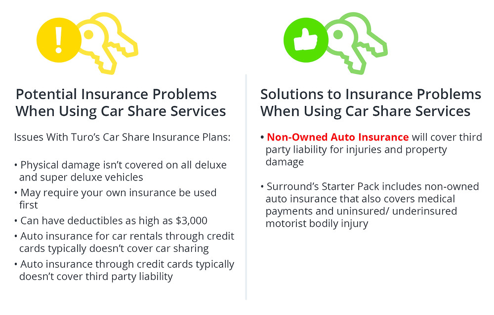 "Potential Insurance Problems When Using Car Sha re Services Issues With Turo's Car Share Insurance Plans: • Physical damage isn't covered on a ll deluxe and super deluxe vehicles • May require your own insurance be used first ""• Can have deductibles as high as $3,000"" • Auto insura nce for car rentals through credit cards typica lly doesn't cover ca r sharing ·Auto insura nce through credit cards typica lly doesn't cover third party lia bility Solutions to Insurance Problems When Using Car Share Services • Non-Owned Auto Insurance will cover third party liability for injuries and property da mage • Surround's Starter Pack includes non-owned auto insurance that a lso covers medical payments and uninsured/ underinsured motorist bodily injury"