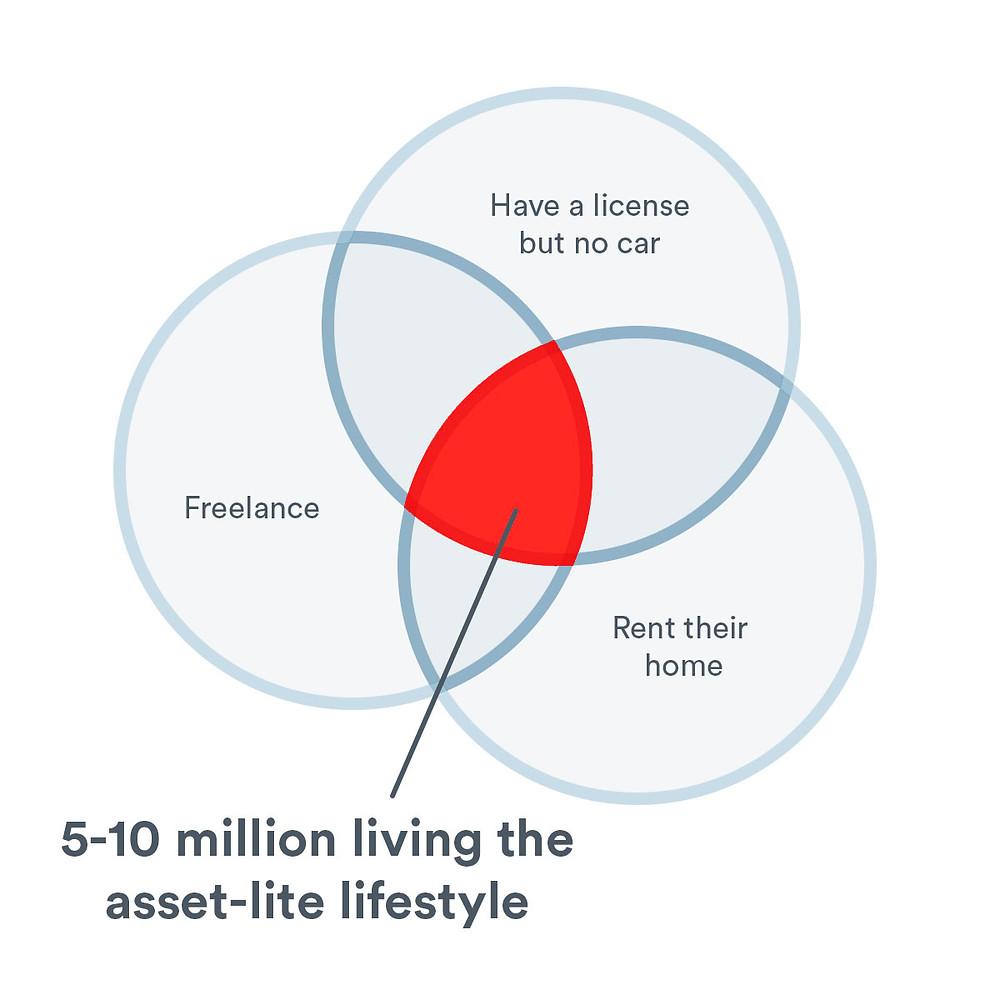 5-10 million living the asset-lite lifestyle