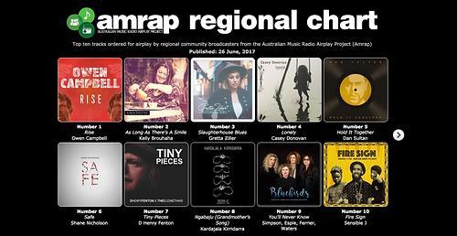 AMRAP Regional Chart Number 2.png
