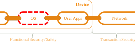 Certification and Functional Security for Connected Devices