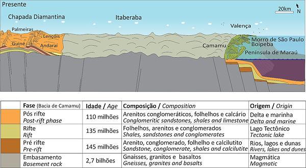 Perfis_-_História_Natural_da_Bahia_13.jp