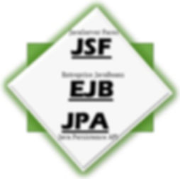 JavaBeans JSF Training in Bangalore
