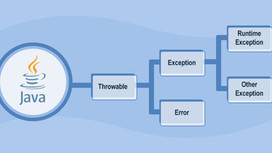 What are the different types of errors in Java?