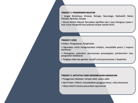 Mengenal Kategori Ancaman Agar Bisa Menentukan Antidrone Yang Tepat Untuk Perlindungan Aset