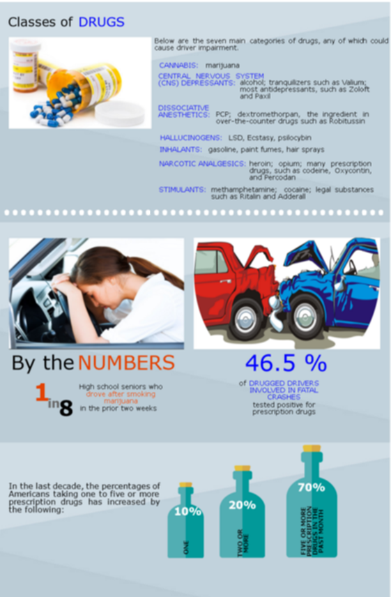 Drugged Driving Stats Chart