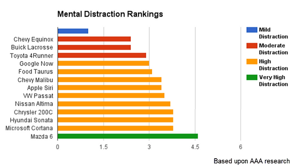 Mental Distraction Rankings, driving distractions