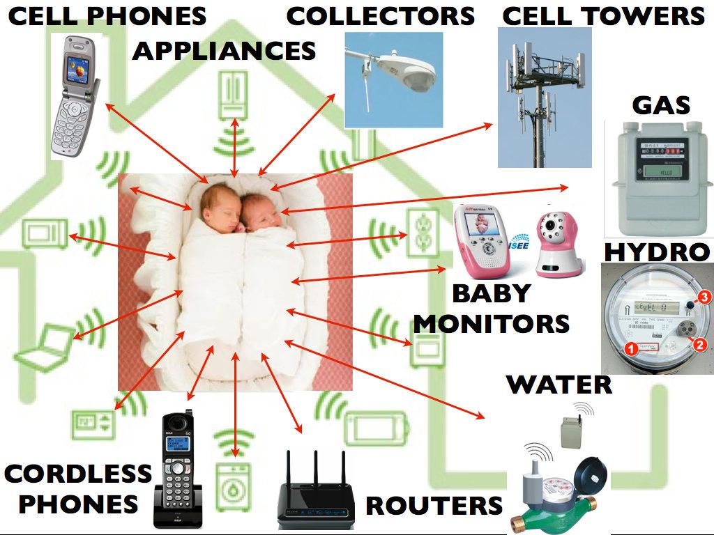 Electromagnetic Fields (EMF's)