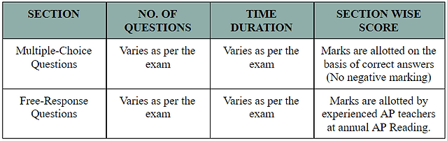 AP_Exam_Structure.png
