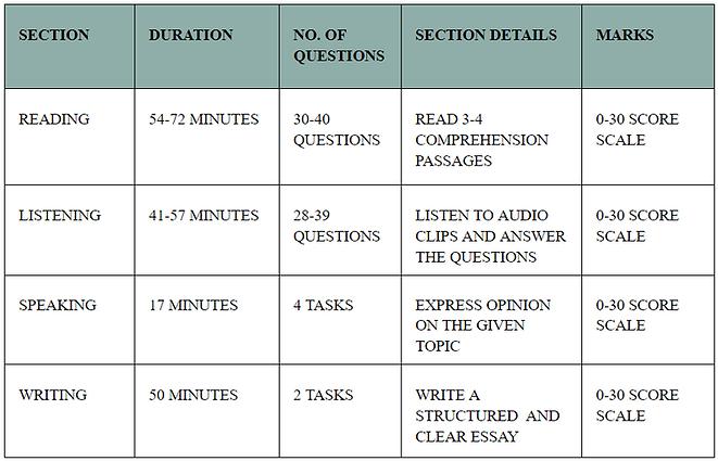 TOEFL_Exam_Structure.png