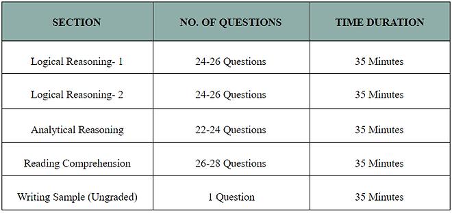 LSAT_Exam_Structure.png