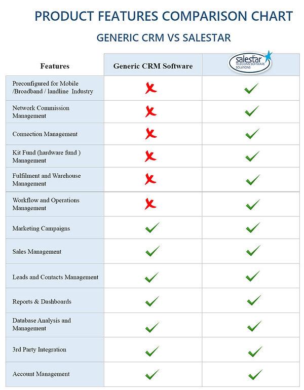 Generic CRM vs salestar - comparison cha