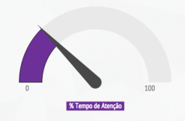 Porcentagem do tempo de aula em que os alunos prestam atenção - Fonte: Banco Mundial