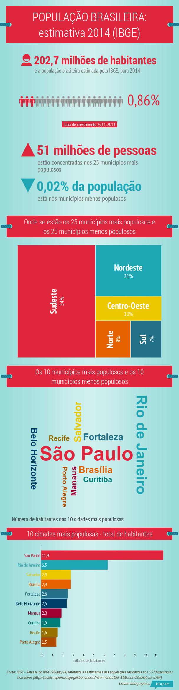 POPULACAO_BRASILEIRA_estimativa_2014_IBGE