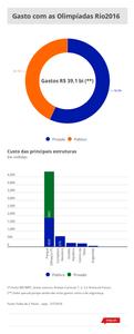 gastos_olimpiadas_5_jul_2016