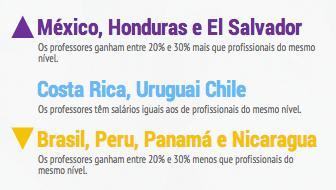 Salário dos professores em comparação a outros profissionais de mesmo nível - Fonte: Banco Mundial