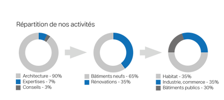 Schéma de répartition des différentes activités de l'Atelier