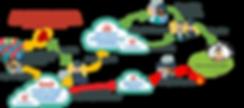 Kokomo247_SafetyCloud_Diagram.png