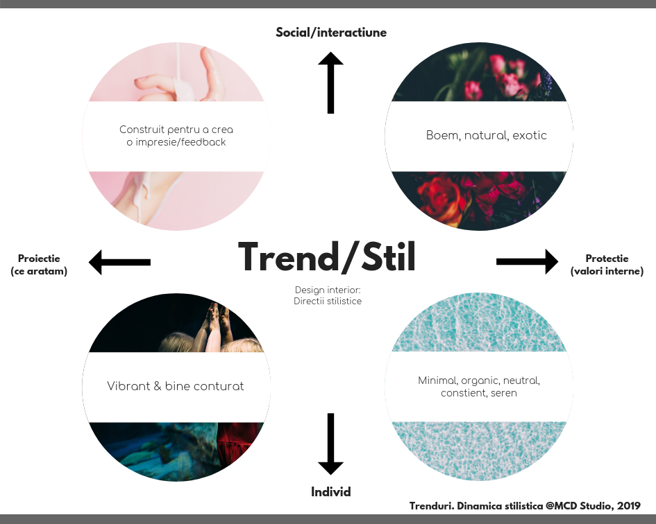 Care este dinamica formarii unui stil/trend in 2019? O analiza @MCD Studio, 2019